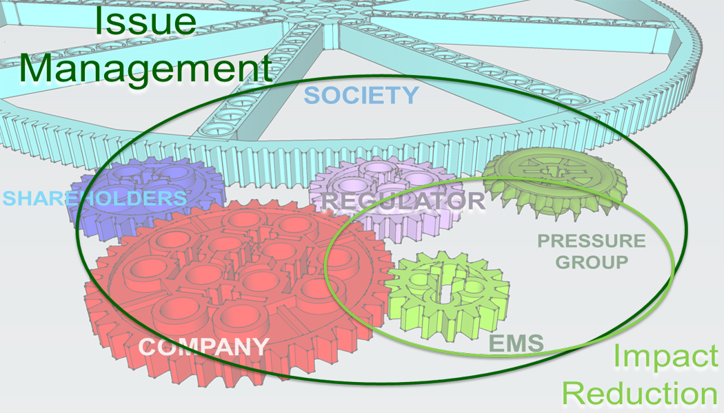 Organizations depicted in intersecting cogs